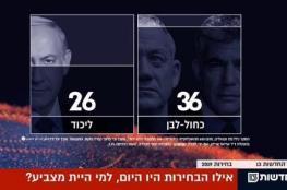 """تحالف """"غانتس ولبيد"""" يتفوق على نتنياهو"""