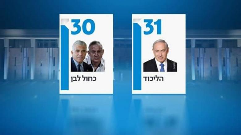 """الليكود يتقدم على حزب """"كاحول لافان"""" بفارق مقعد واحد"""