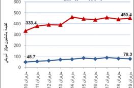 الإحصاء: انخفاض الصادرات والواردات السلعية المرصودة  بشهر حزيران