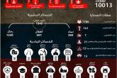 آلاف الضحايا خلال عام من التدخل الروسي بسوريا