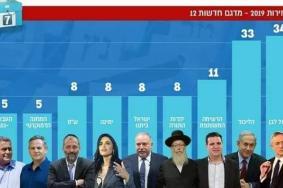 تعرف على النتائج الأولية للانتخابات الإسرائيلية