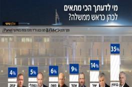 ق2العبرية: نتنياهو ما زال الأقوى إسرائيليا رغم شبهات الفساد