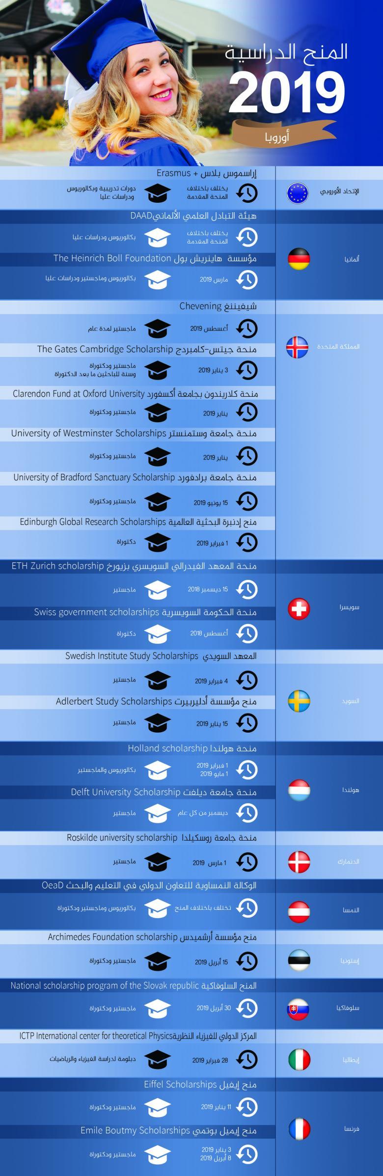 أبرز المنح الدراسية المتاحة للطلاب العرب في 2019