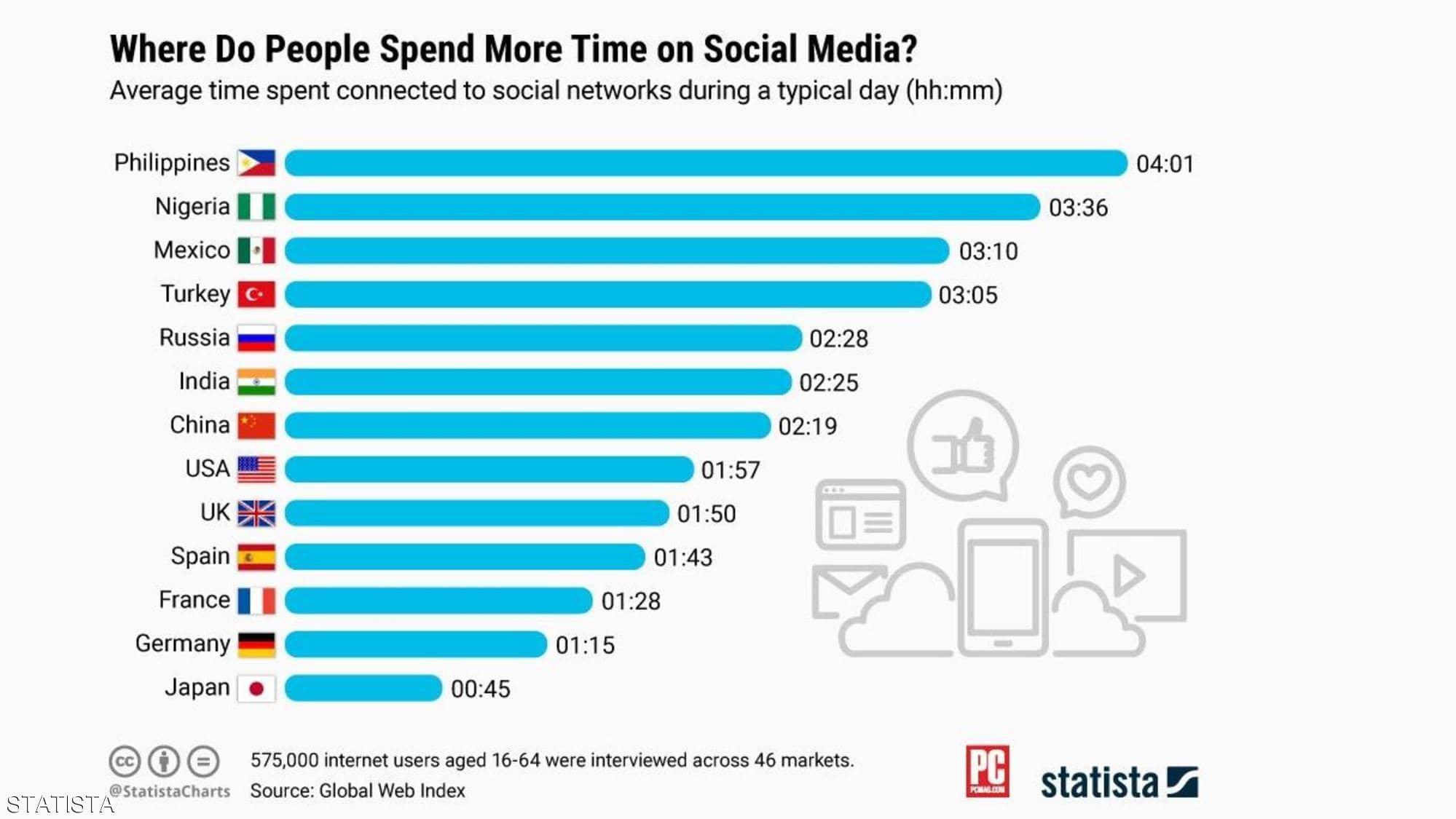 قائمة الشعوب التي تمضي أطول وقت على مواقع التواصل