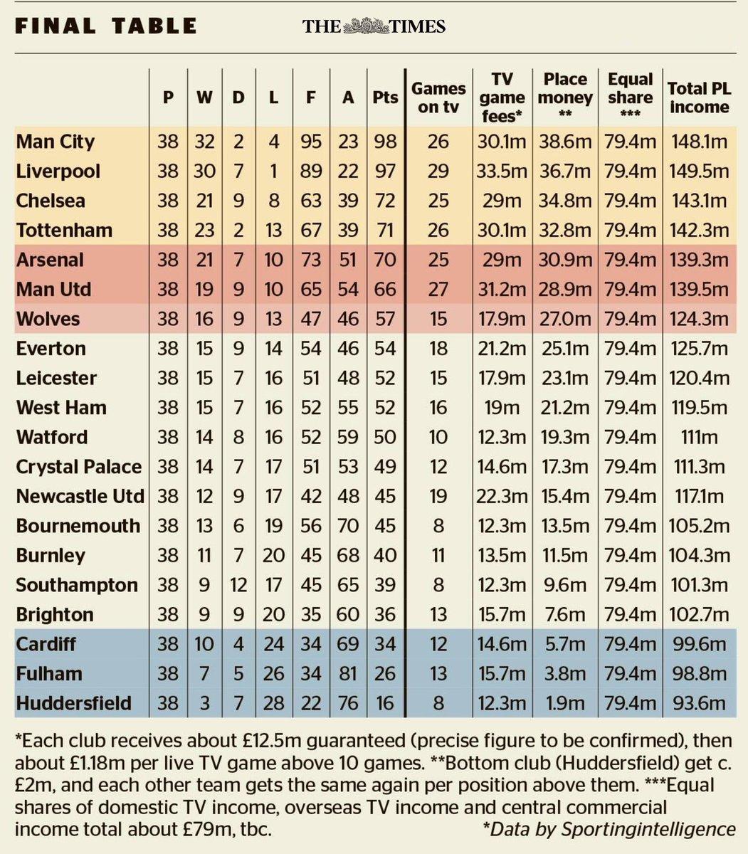 فريق صلاح يحقق أرباحا أكثر من بطل الدوري الإنجليزي