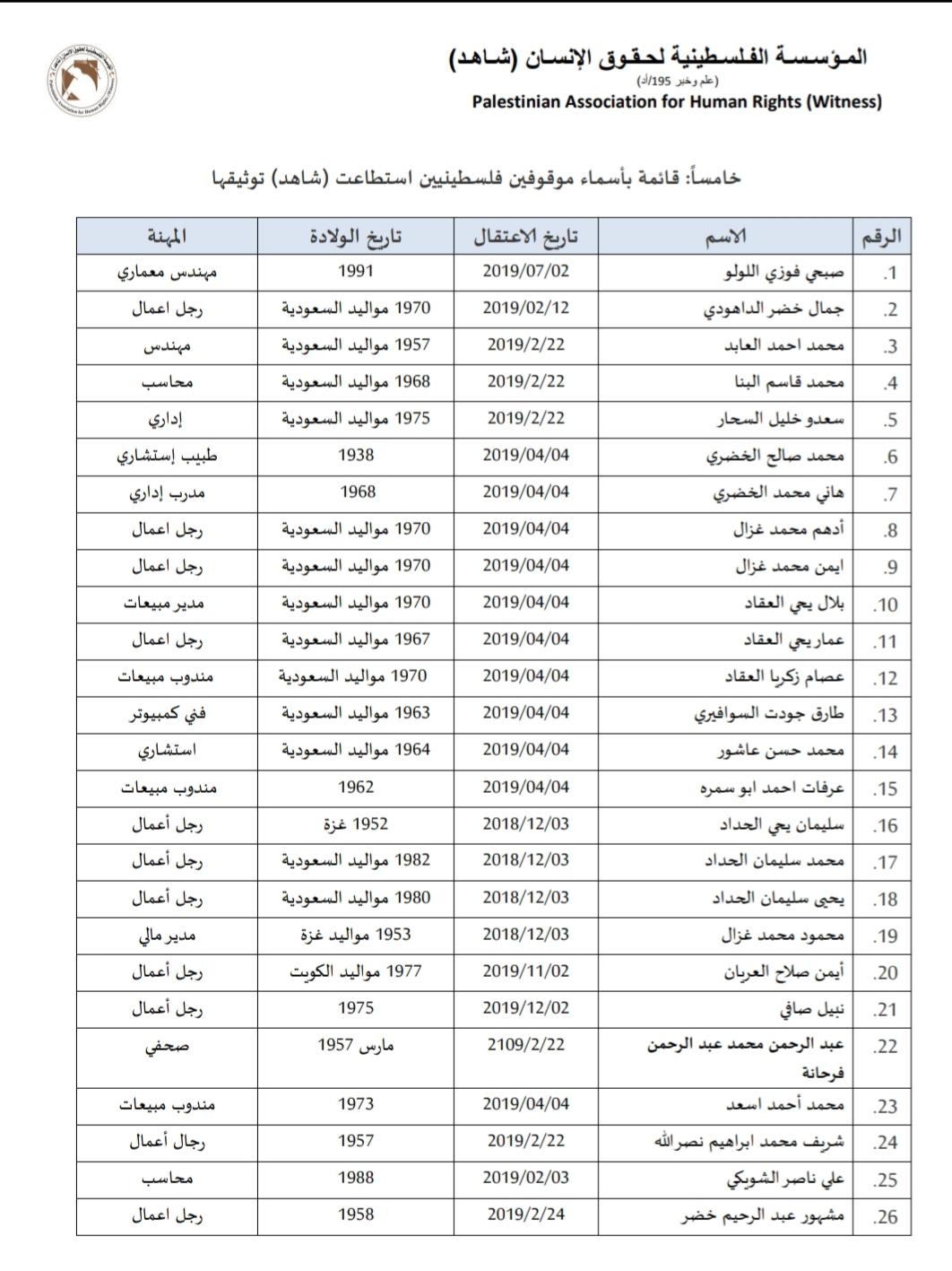 الكشف عن هوية فلسطينيين معتقلين بالسعودية