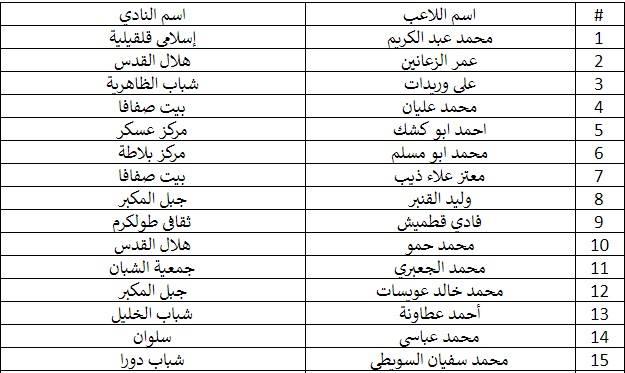 الإعلان عن قائمة اللاعبين المدعوين للمنتخب الوطني للشباب