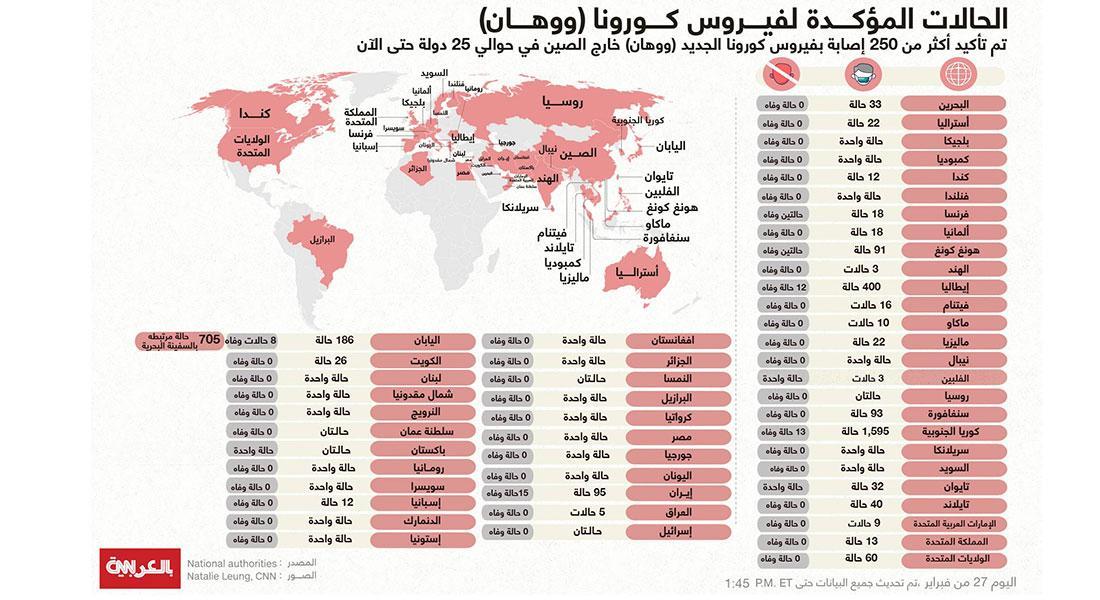 انتشار فيروس كورونا حول العالم حتى الأربعاء