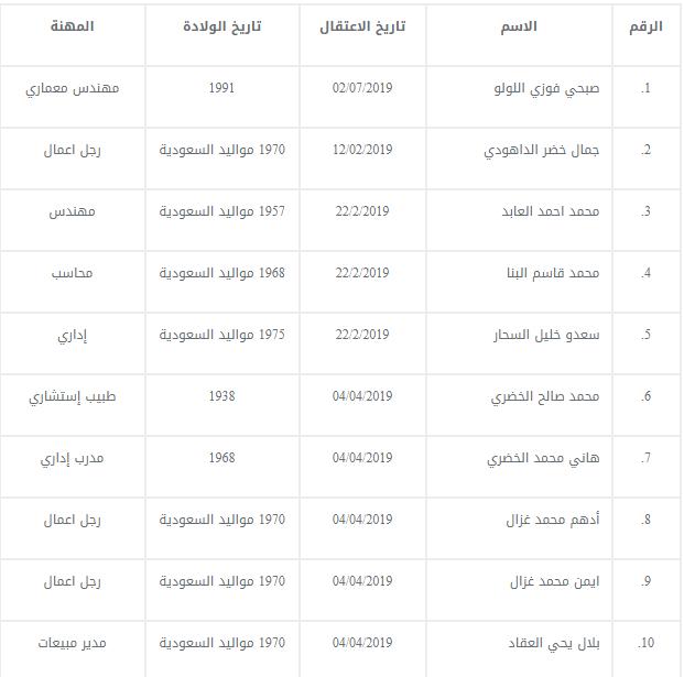 الكشف عن أسماء المعتقلين الفلسطينيين والأردنيين في السعودية