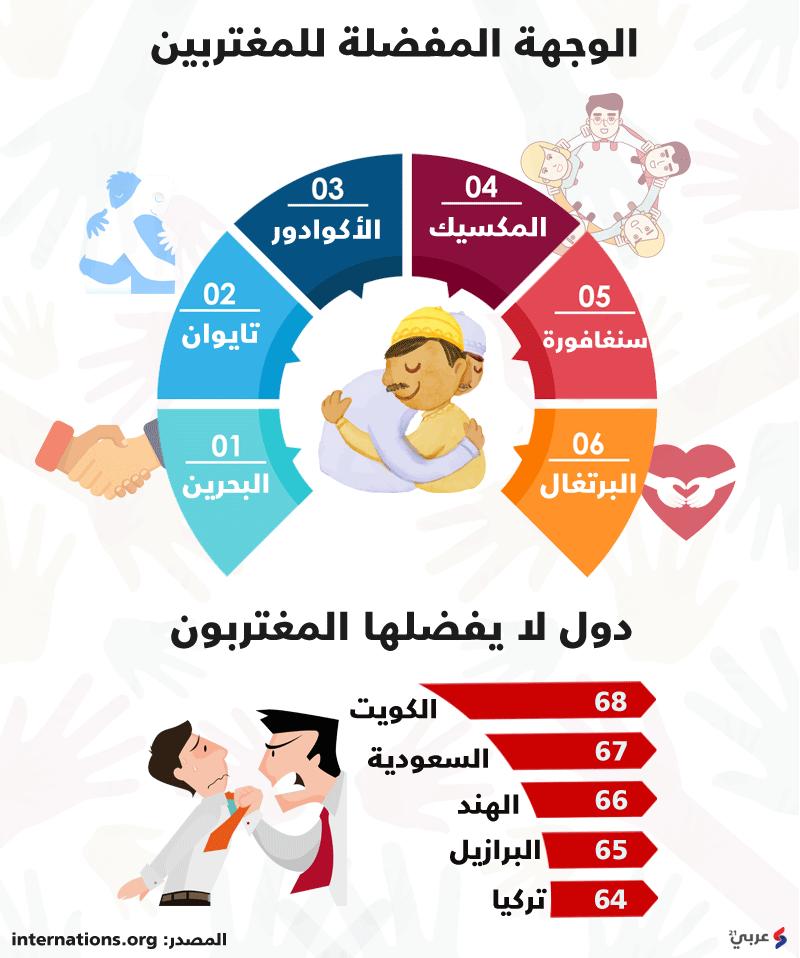 هذه الدول الأفضل للمغتربين.. الأولى دولة عربية