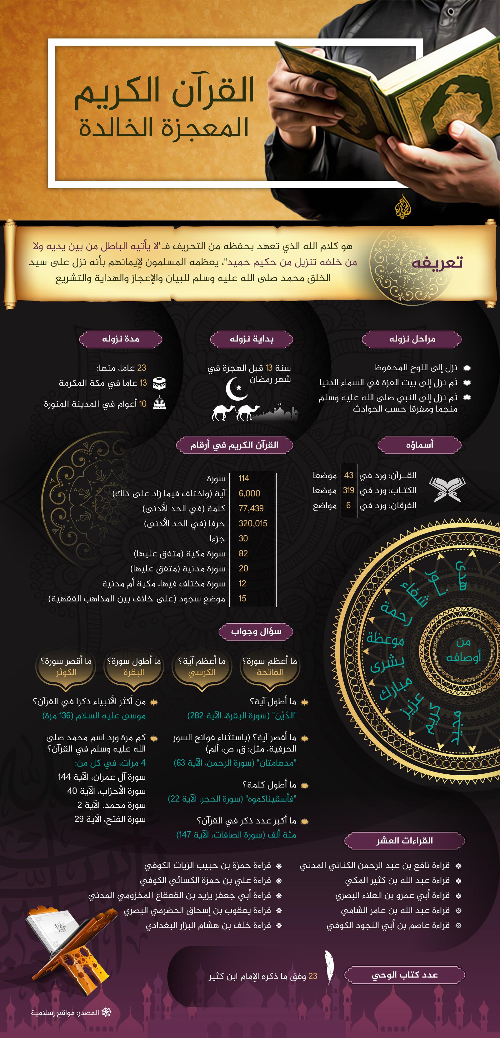 القرآن الكريم.. المعجزة الخالدة