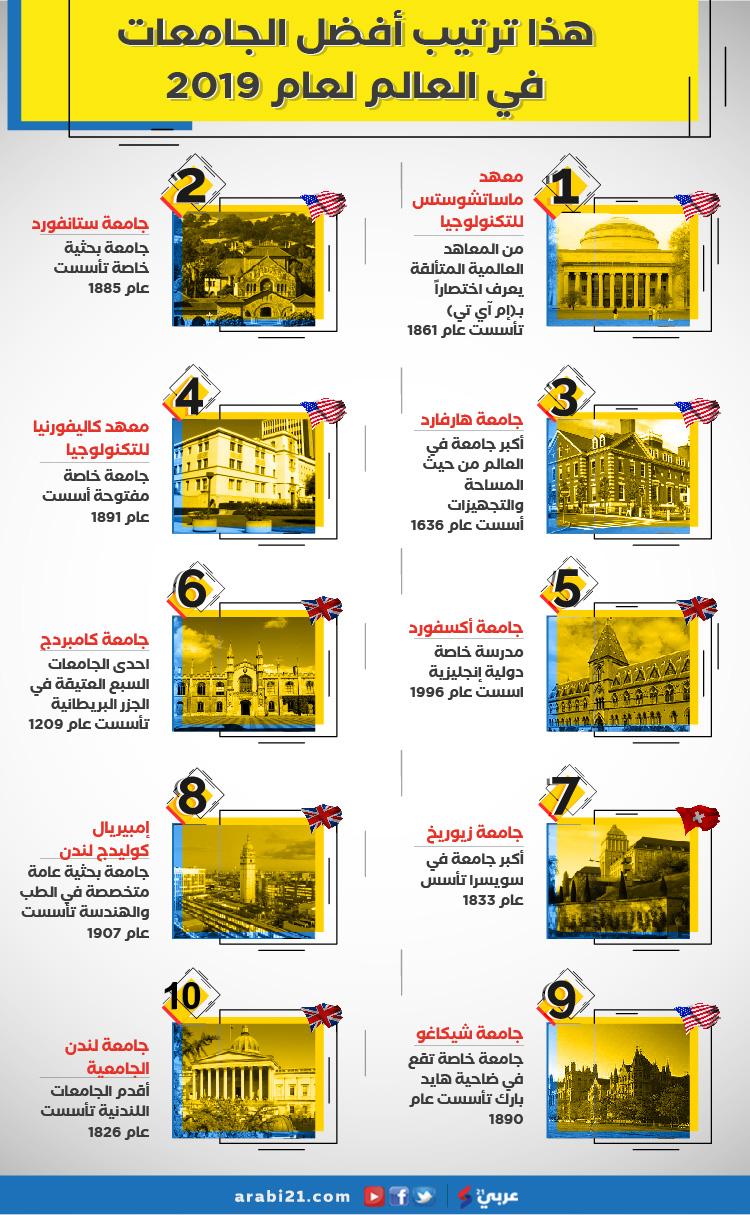 هذا ترتيب أفضل الجامعات في العالم لعام 2019