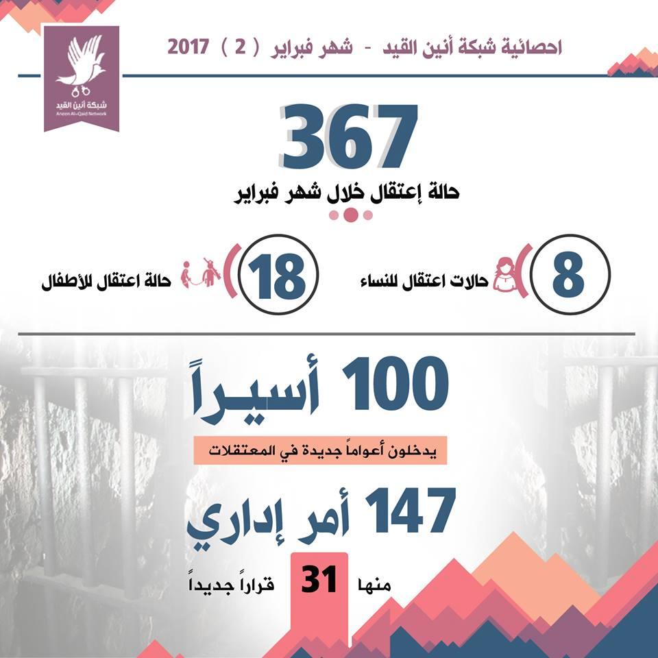 أنين القيد: 367 معتقلا من الضفة والقدس الشهر الماضي