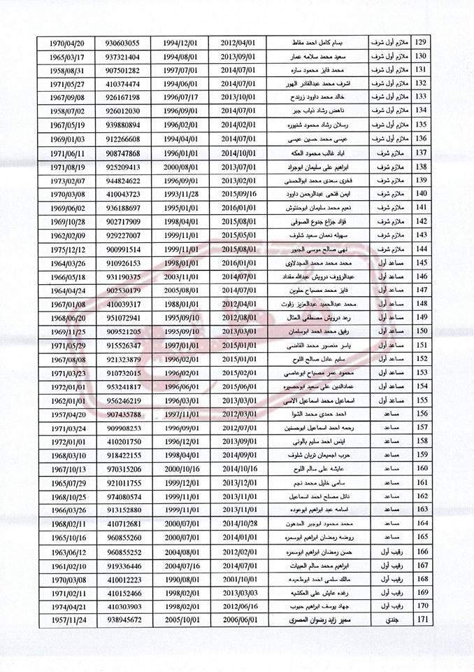 موظفو السلطة الذين سيحيلهم عباس للتقاعد الإجباري